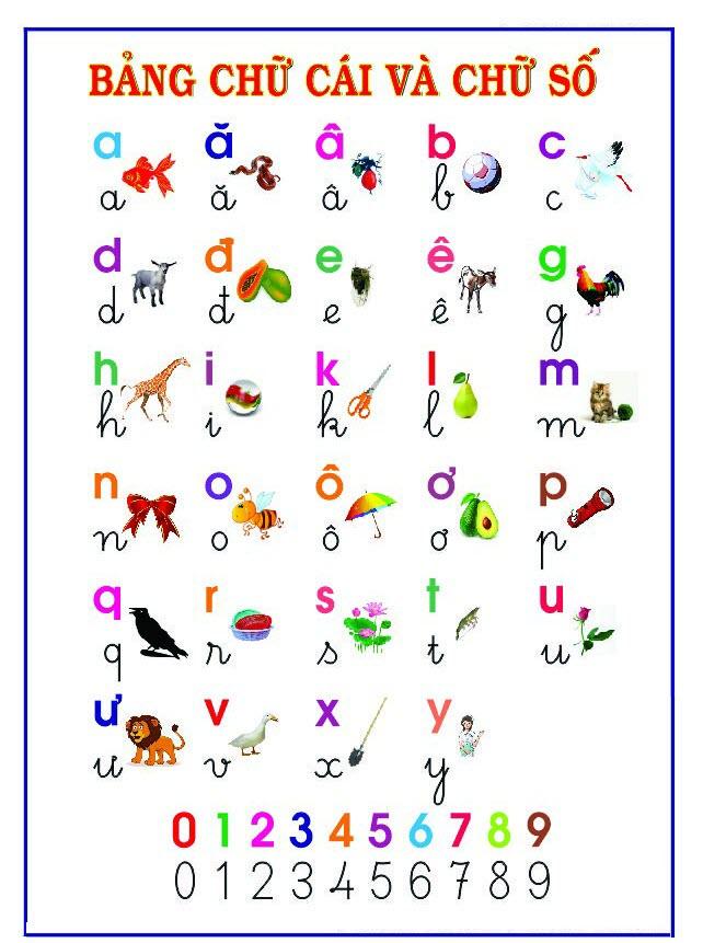 Bảng chữ cái Tiếng Việt