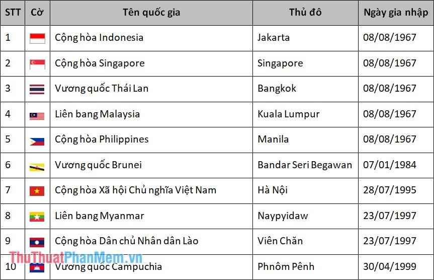 Danh sách quốc gia thành viên ASEAN