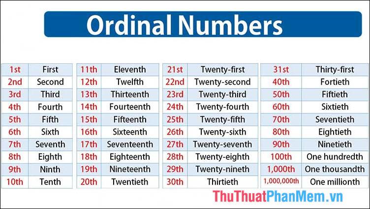 Số thứ tự (ordinal numbers)