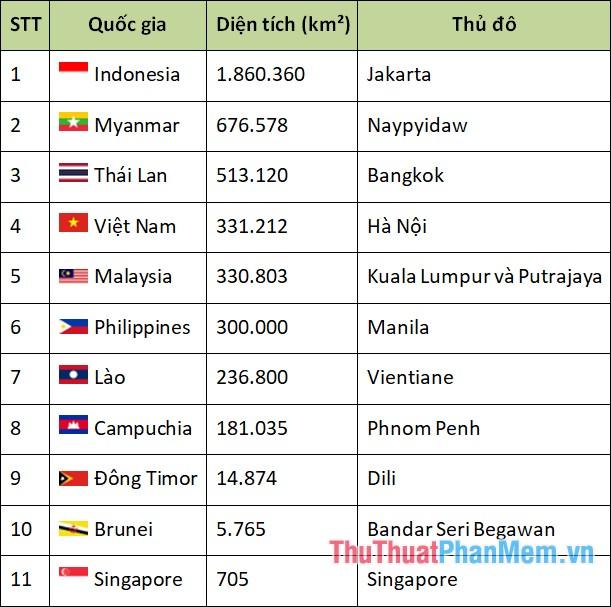 Danh sách các nước Đông Nam Á mới nhất