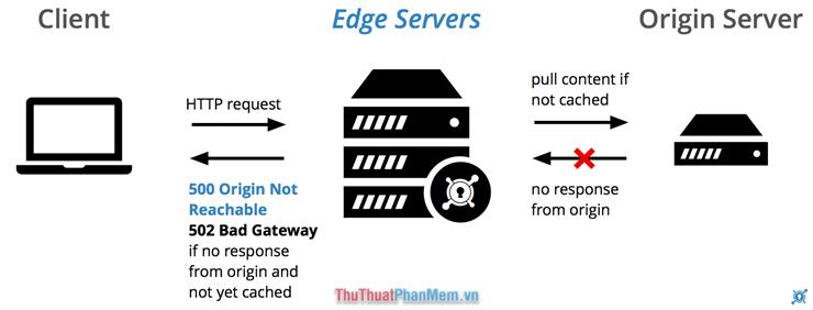 Nguyên nhân làm lỗi 502 Bad Gateway