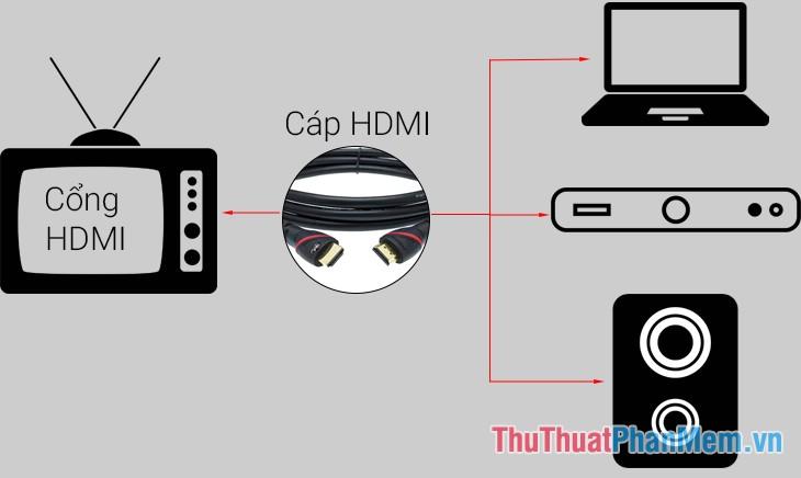 Cáp HDMI là gì?