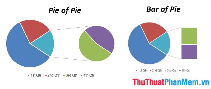 Biểu đồ Pie of Pie và Bar of Pie
