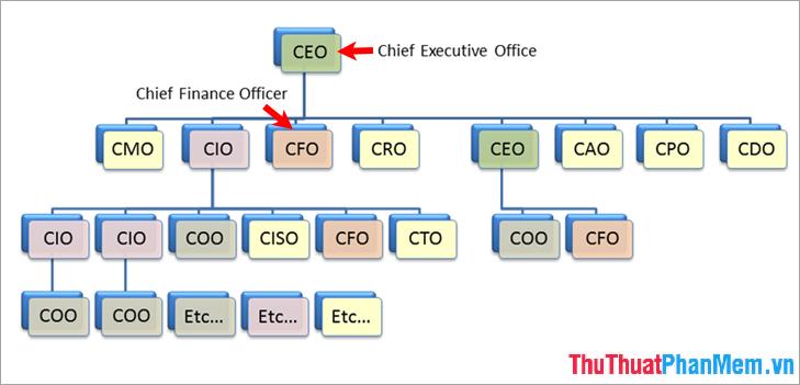 Nhiệm vụ của CEO