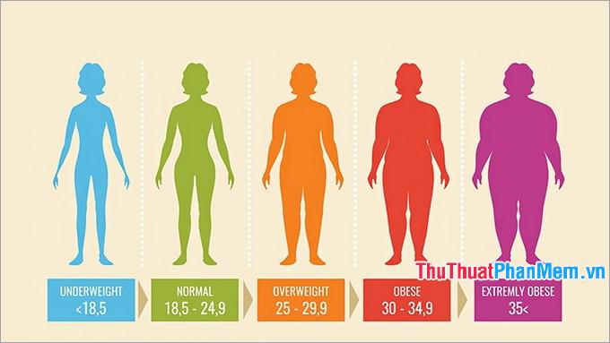 Phân loại chỉ số BMI