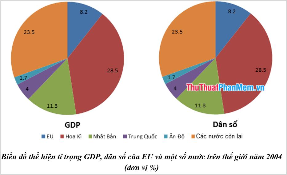 Các yếu tố ảnh hưởng tới GDP