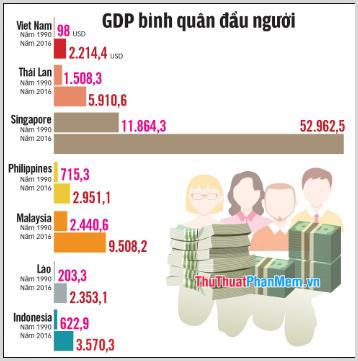 GDP bình quân đầu người