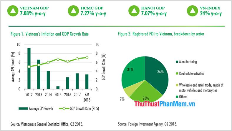 Giá trị GDP hiện tại ở Việt Nam