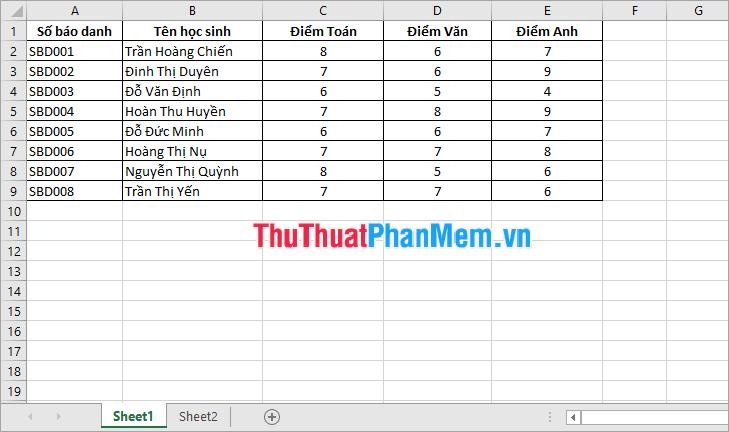 Bảng dữ liệu điểm thi
